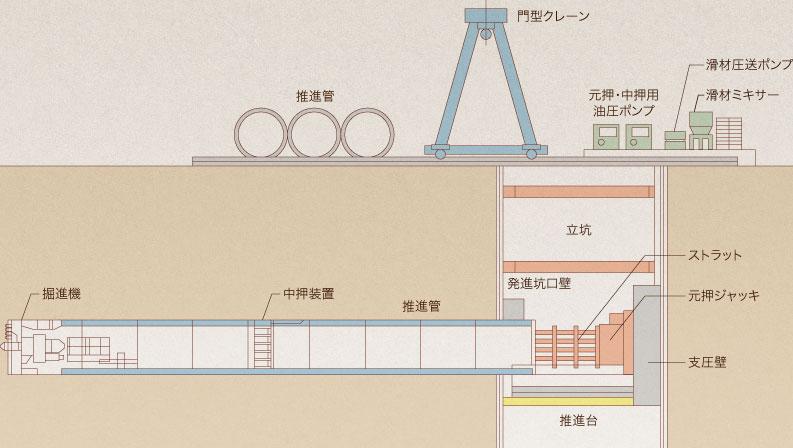 推進工法機構イメージ
