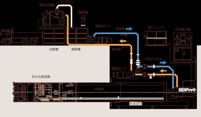 泥水式システム図
