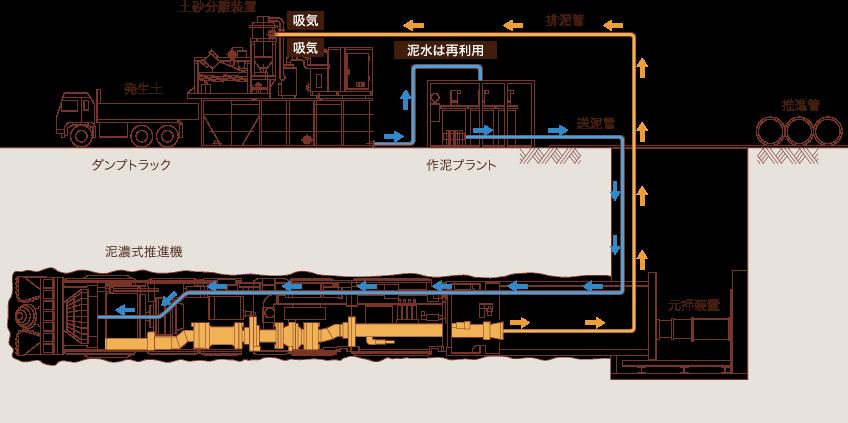 泥濃式システム図