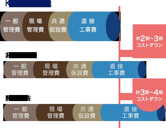 KanaSlip工法