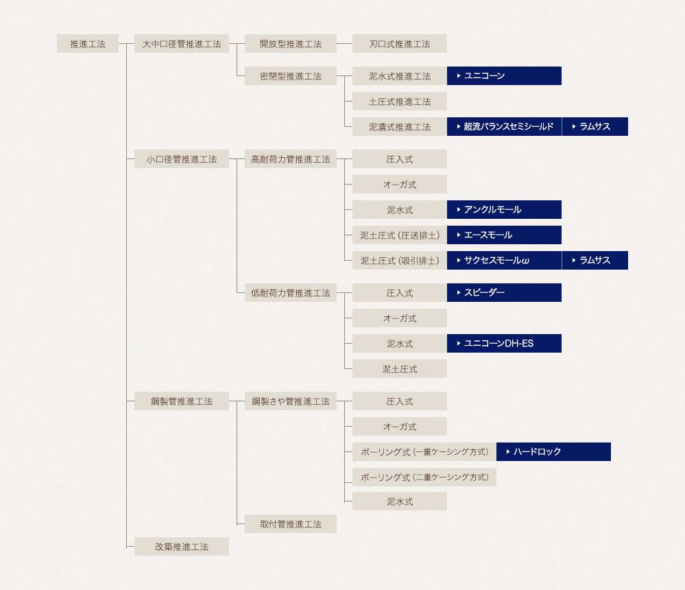 推進工法の分類図