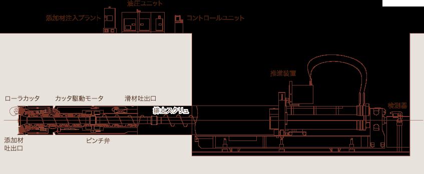 泥土圧式システム図